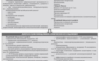 Артериальная гипертензия при гиперальдостеронизме