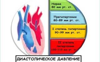 Диастолическое давление высокое как снизить лекарствами