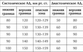 Артериальное давление диапазон