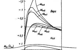 Как найти температурный коэффициент давления