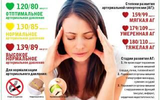 Гипертоническая болезнь и симптоматическая гипертензия