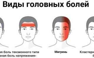 Длительная головная боль в затылке