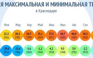Города в россии с лучшим климатом