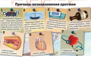 Аритмия питание и народная медицина