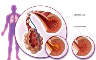 Высокое давление у астматиков